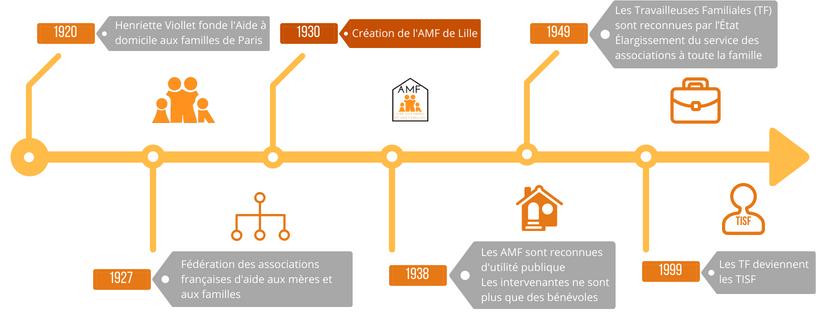 Frise chronologique de l'histoire des associations d'aide aux mères et aux familles de Lille